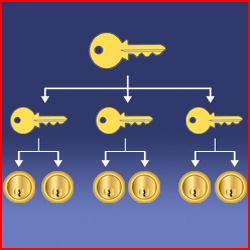 Introducing the Master Key System from Lock Shop Direct Blog