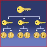 Introducing the Master Key System from Lock Shop Direct