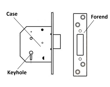 please lock door. The Backset Is Measured By Placing A Tape Measure Or Ruler From Center Of Keyhole To Forend Mortice Lock. Please See Demonstration Lock Door
